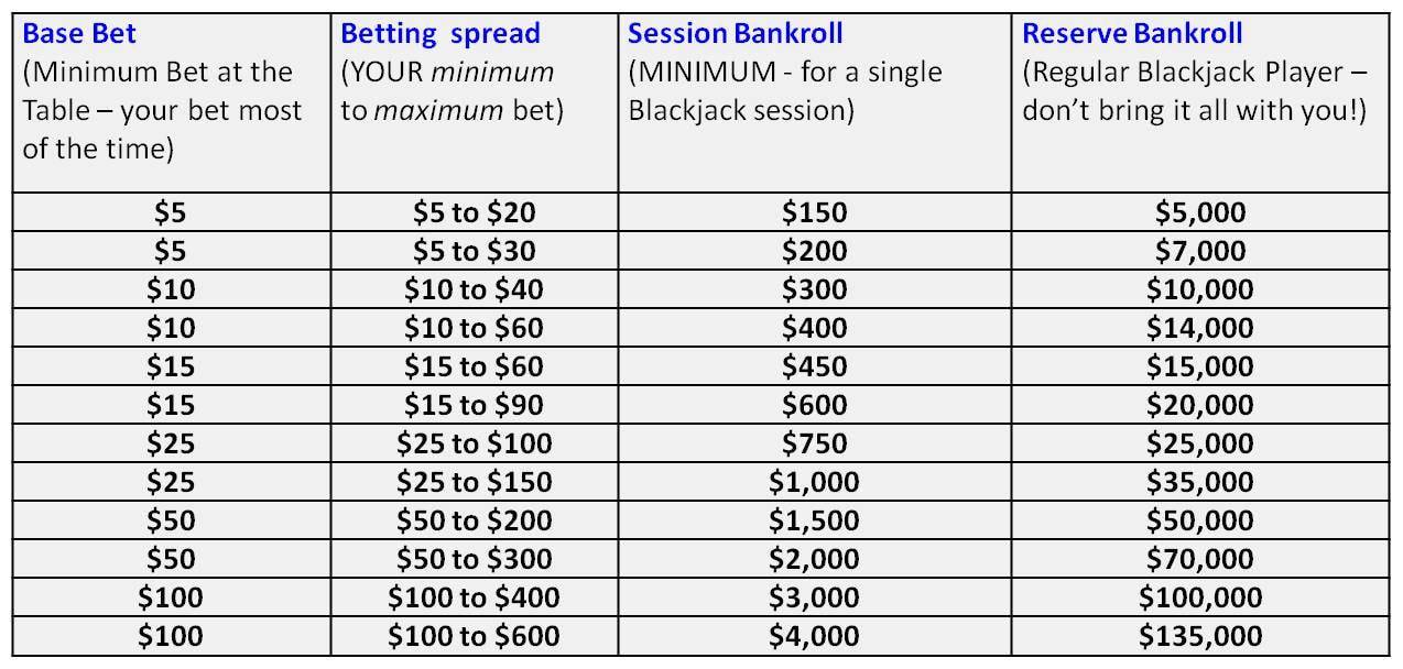 best money management system blackjack